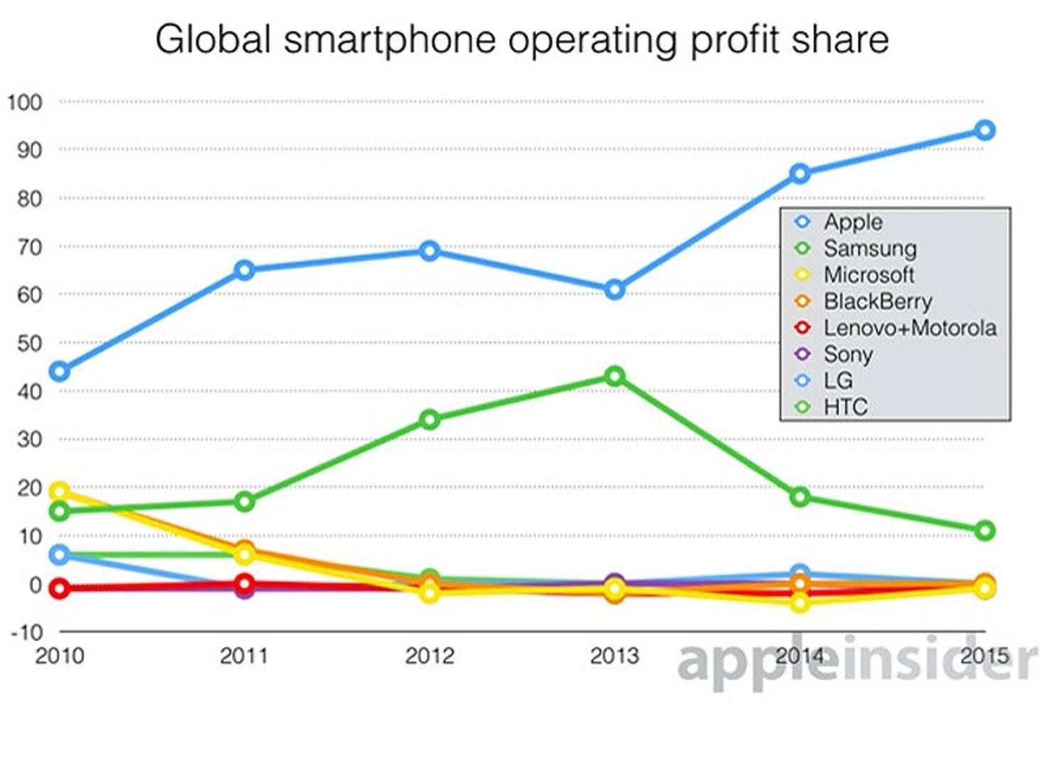 Apple-Profit-Q3-15