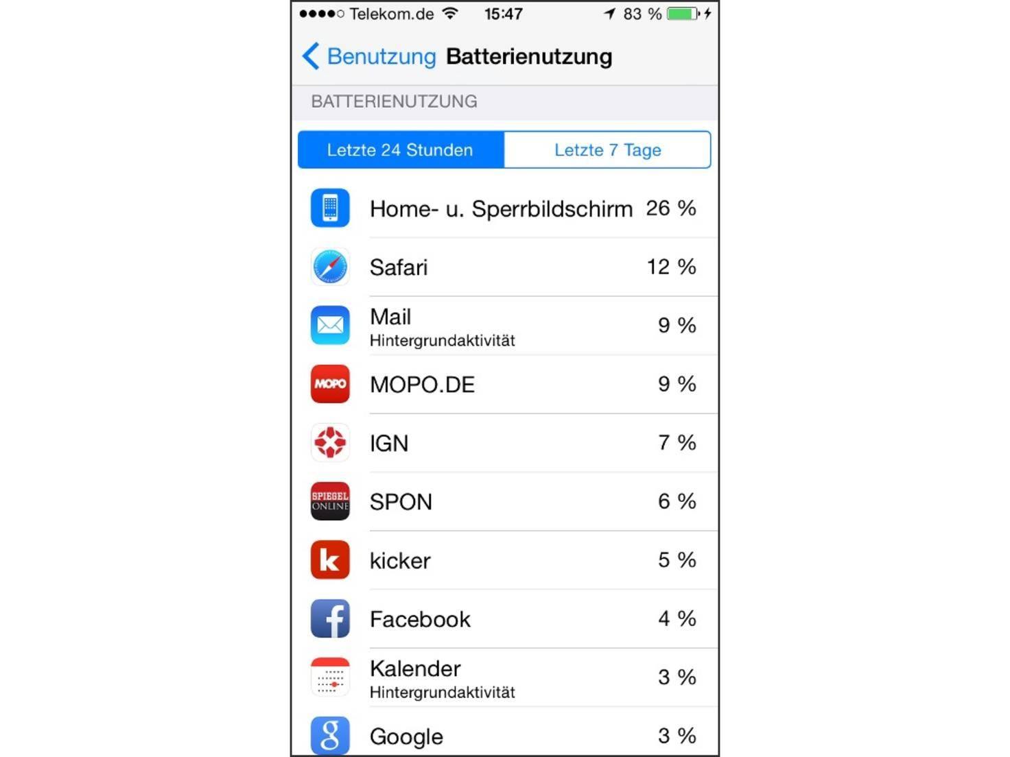 Akkufresser können dank einer neuen iOS 8-Funktion schnell identifiziert werden.