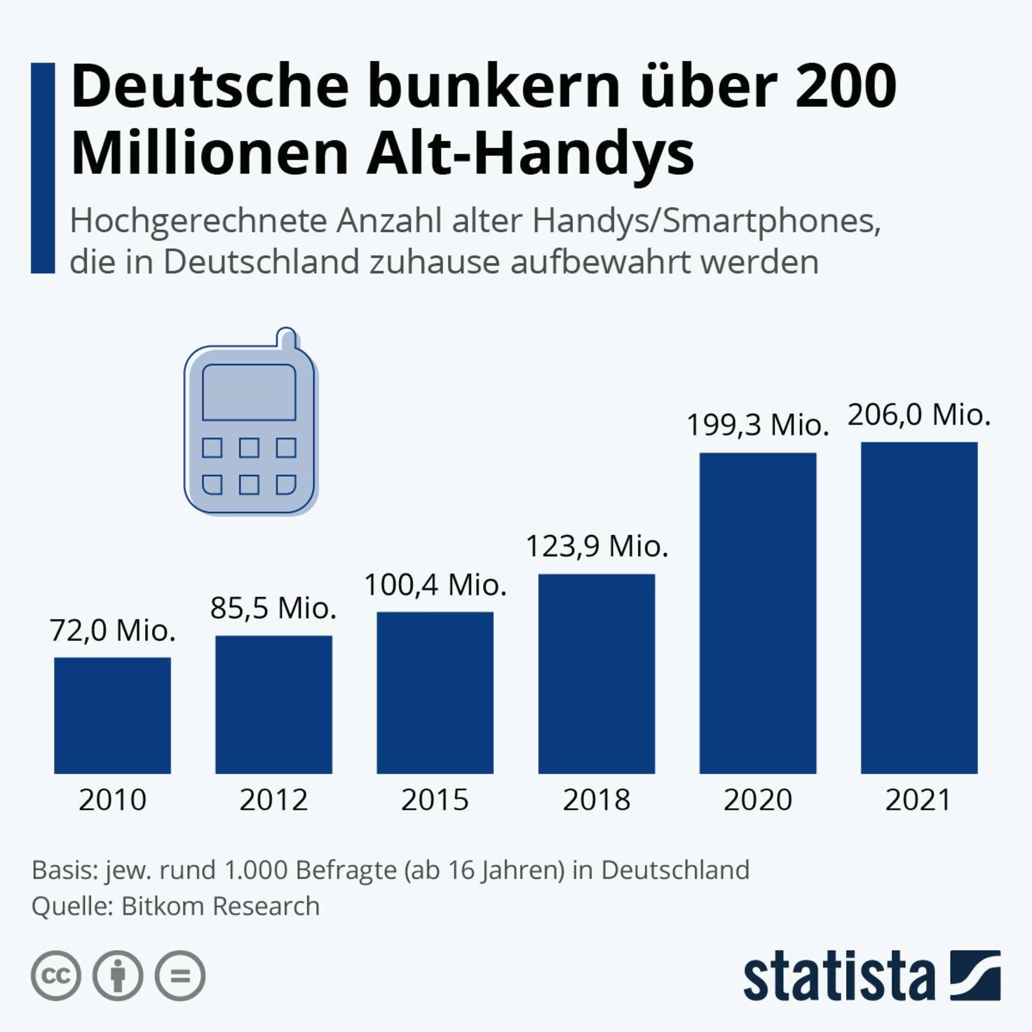 infografik-alt-handys-deutsche_haushalte-statista