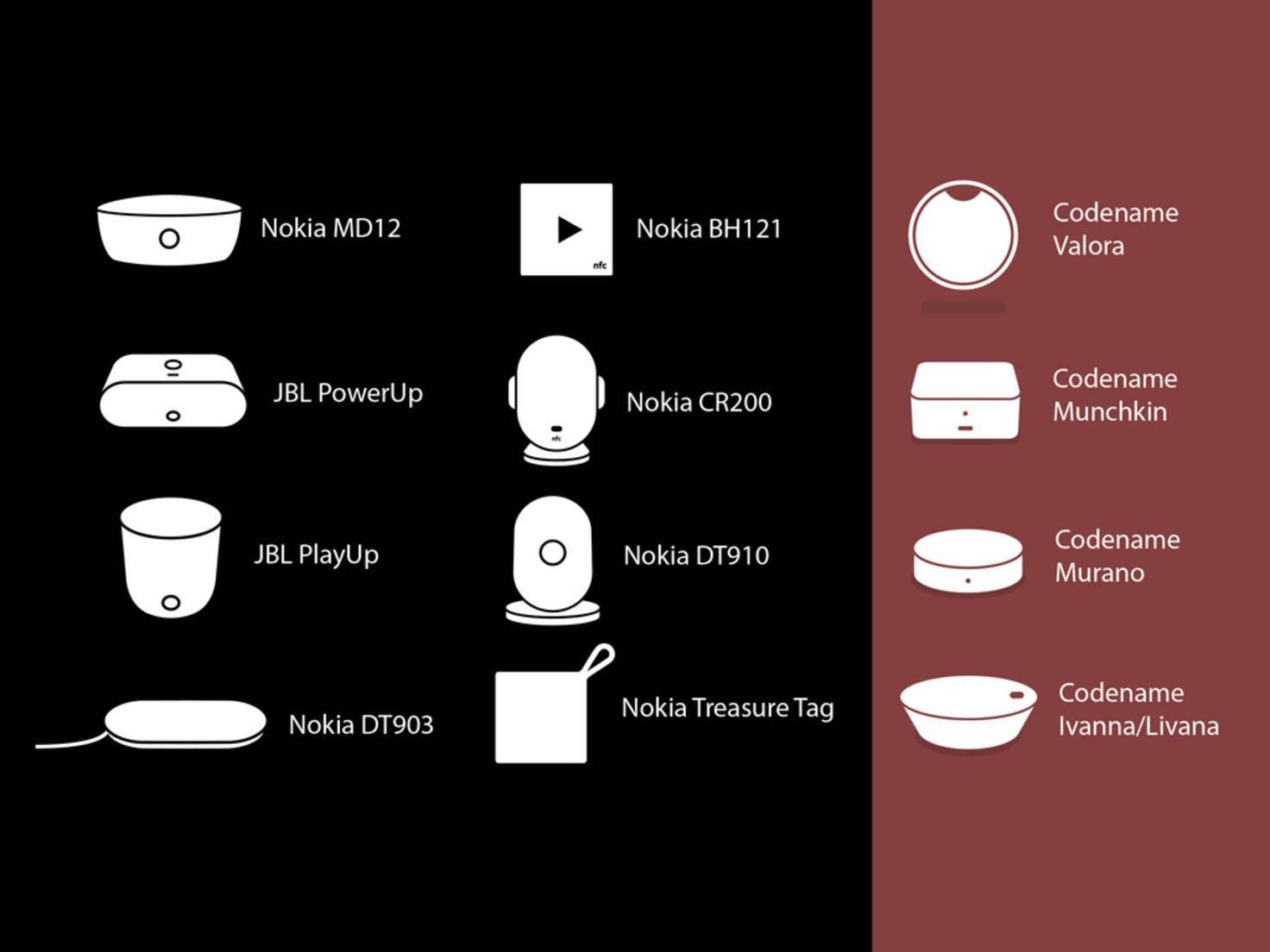 Neue Gadgets von Microsoft