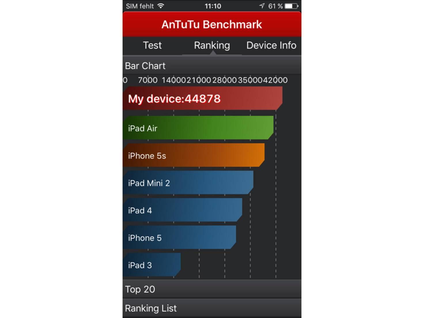 Zum Vergleich: Das Vorjahresmodell iPhone 6 im gleichen Test.