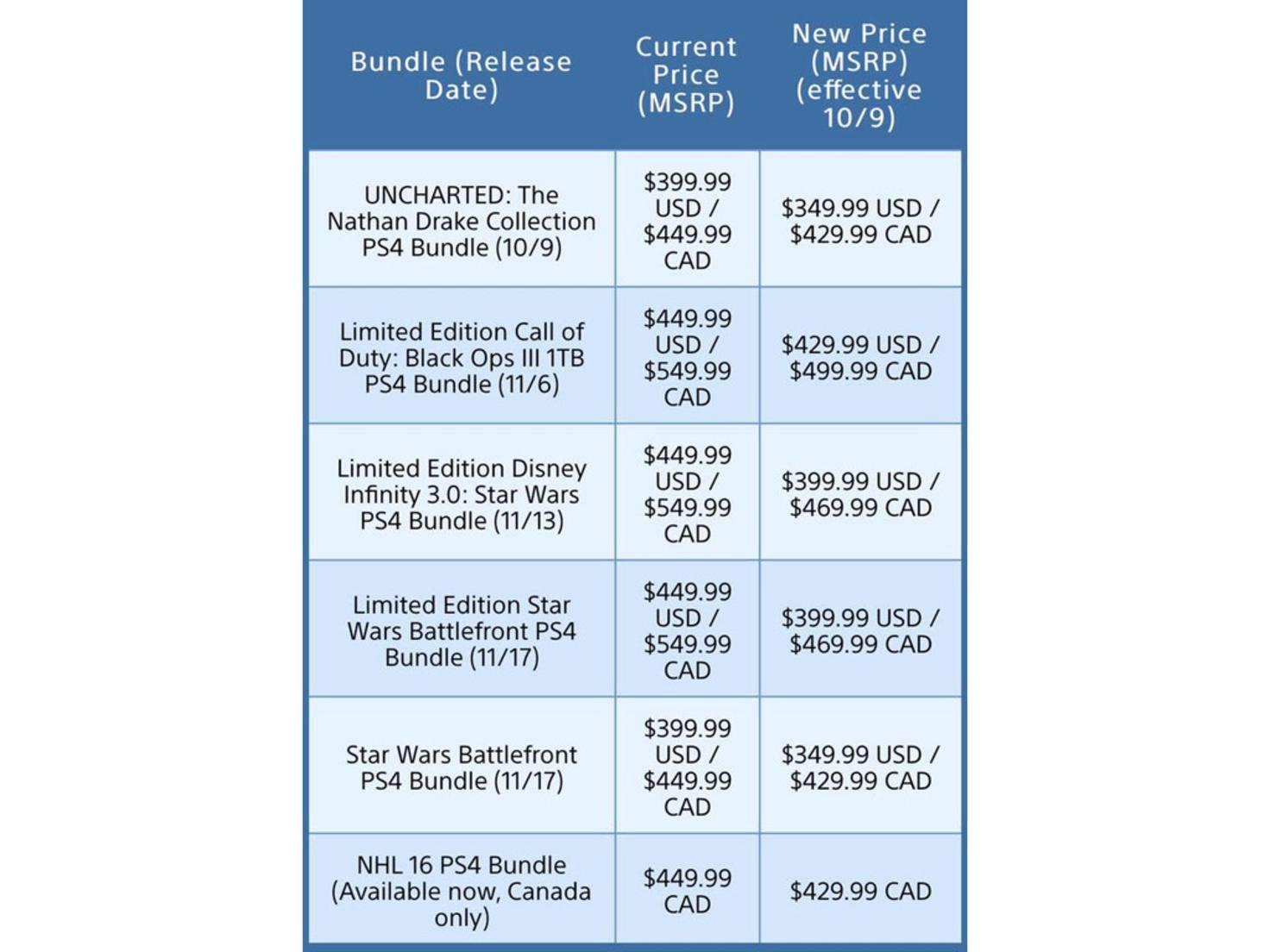 PS4-Preissenkung