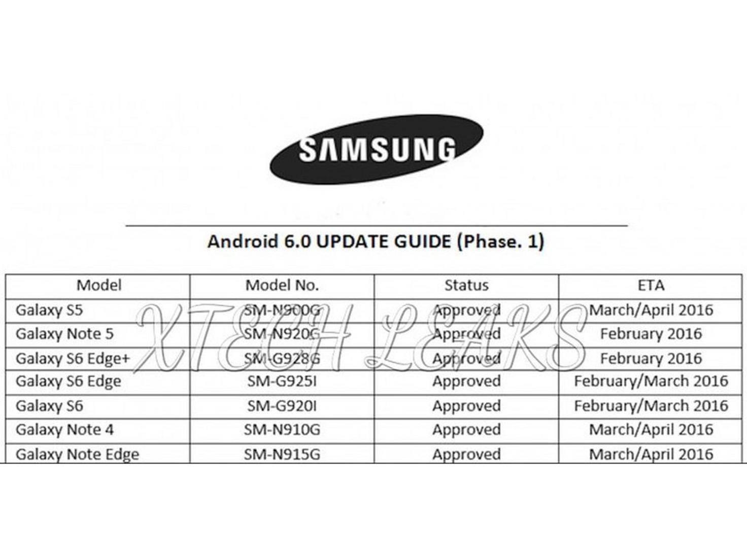 Samsung Marshmallow-Updates Leak