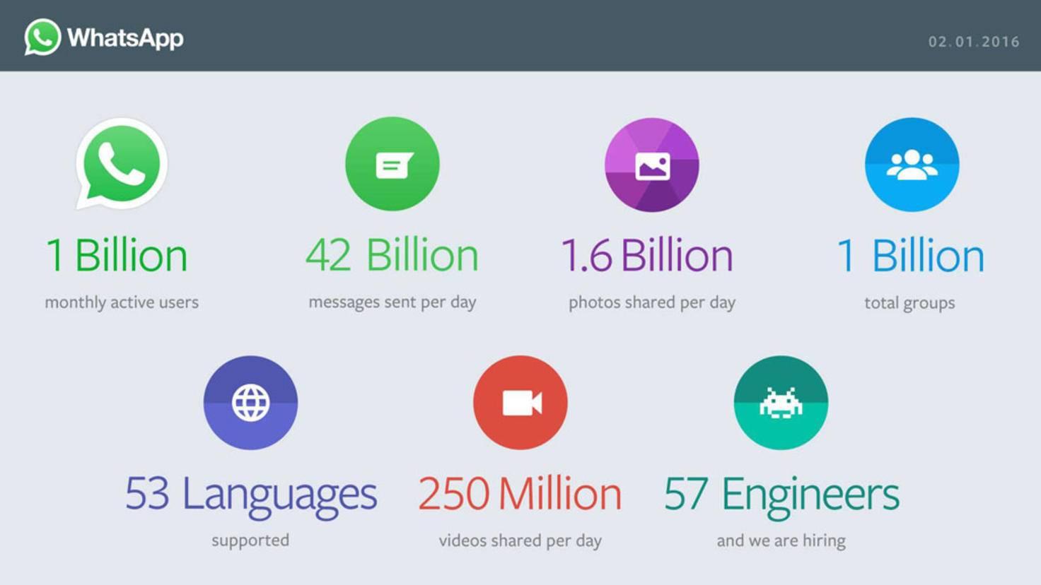 Whatsapp Zahlen