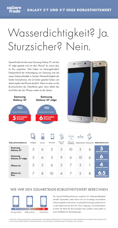 Galaxy-S7-breakability-iPho