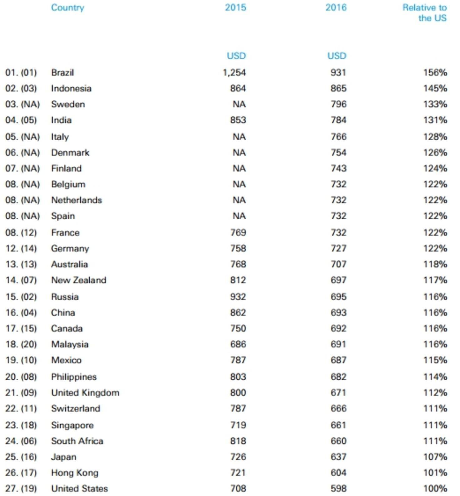 iPhone 6 Preise in 27 Ländern