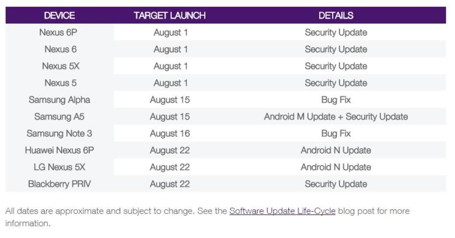 Android N Software-Update-Schedule Telus