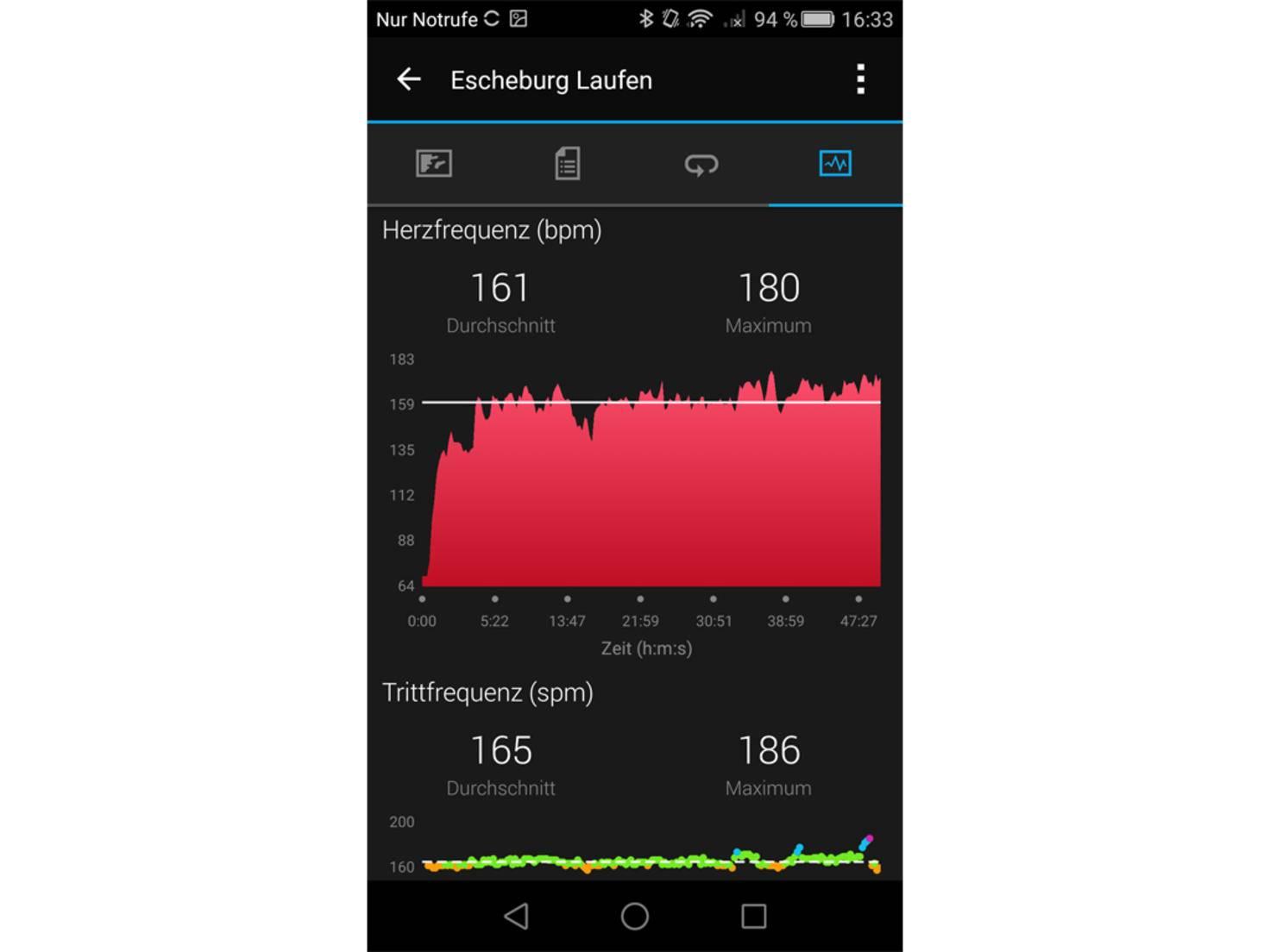 Bei kurzen Sprinteinheiten stiegen sowohl Herz- als auch Trittfrequenz.