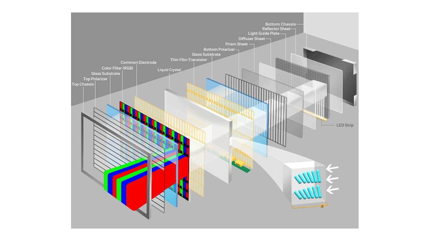 aufbau-led-lcd-panel-samsung-display