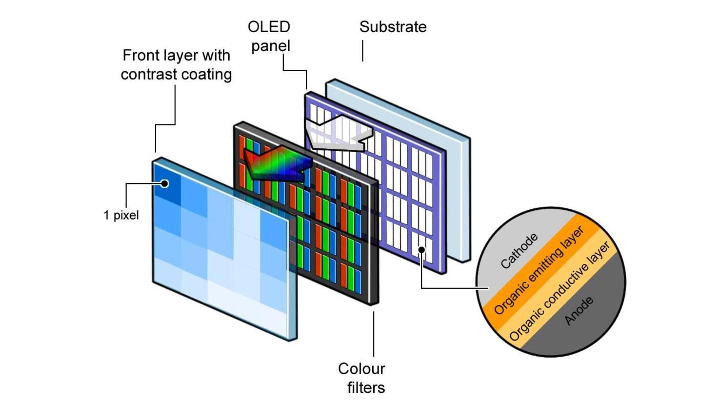 oled-panel-aufbau-layers-schichten