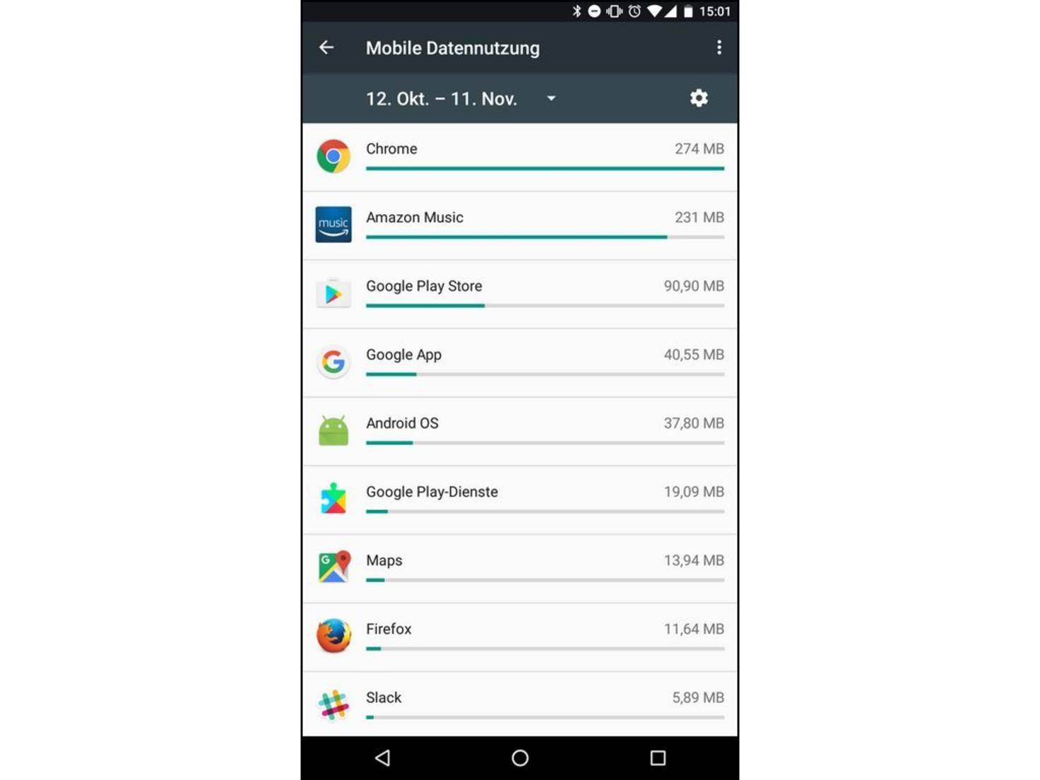 App Datenverbrauch
