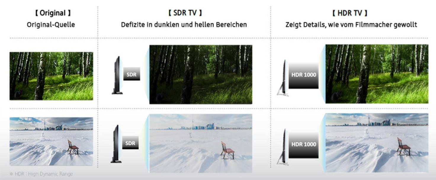 Samsung-Vergleich-Original_SDR_HDR