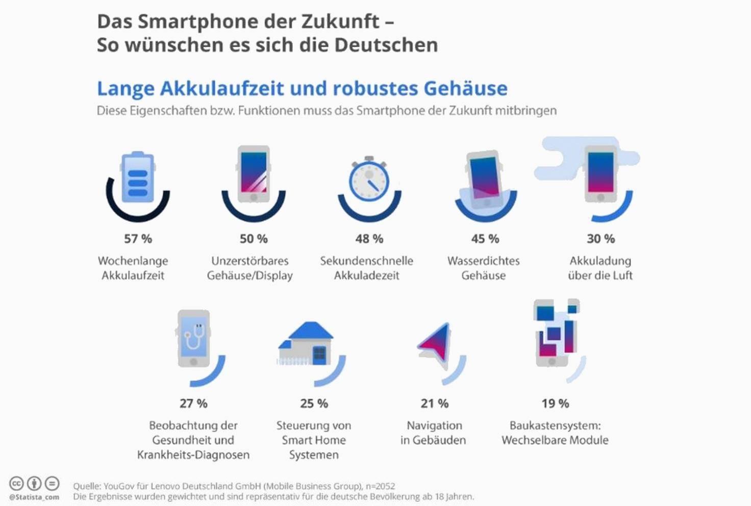 Smartphone Zukunft