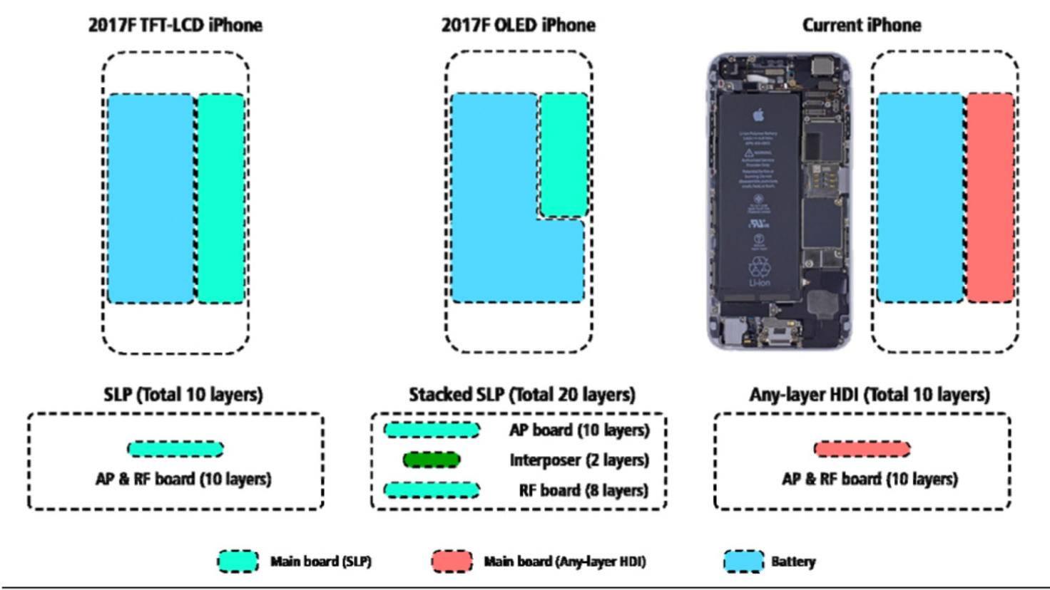 iPhone-8-Logic