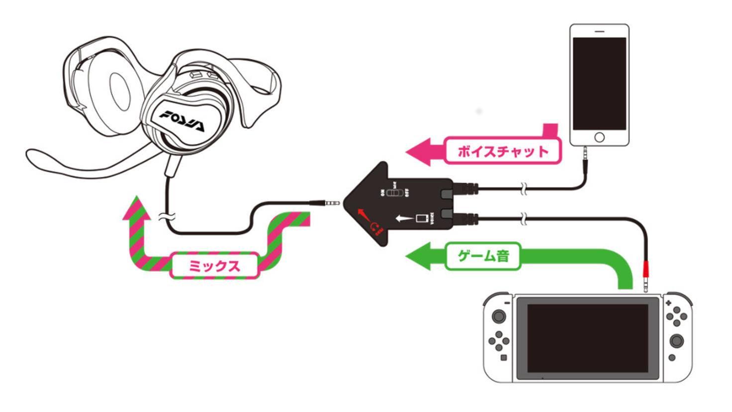 Mit einem Adapter lassen sich Smartphone, Nintendo Switch und ein Headset verbinden, sodass Voice-Chat und Spielsound aus demselben Kopfhörer kommen.