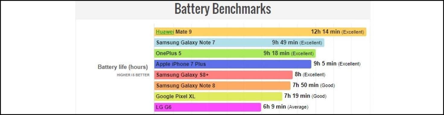 Battery-Benchmark