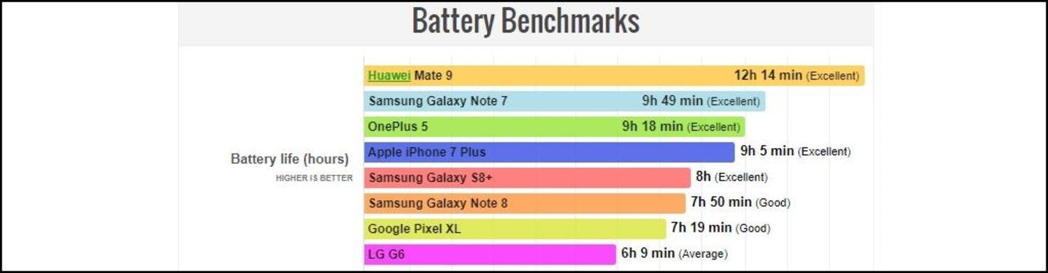 Battery-Benchmark