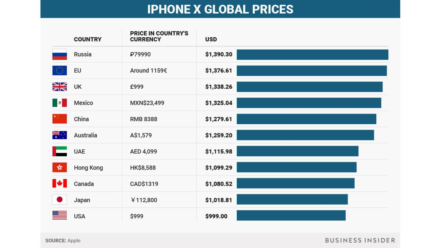 iPhone X Preis