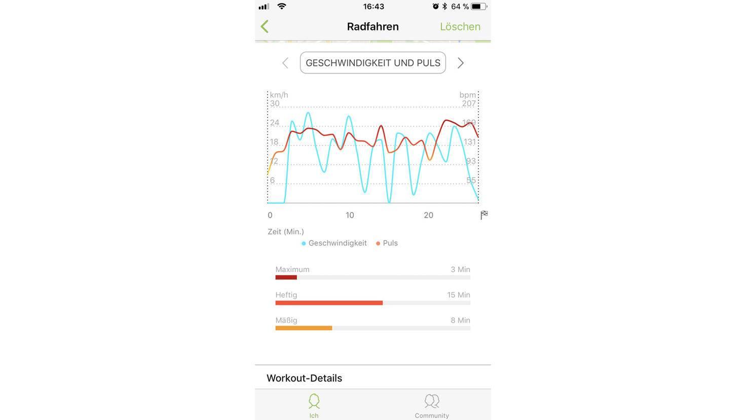 Wie hoch war Dein Puls während des Workouts? Auf dem Graph kannst Du es kontrollieren.