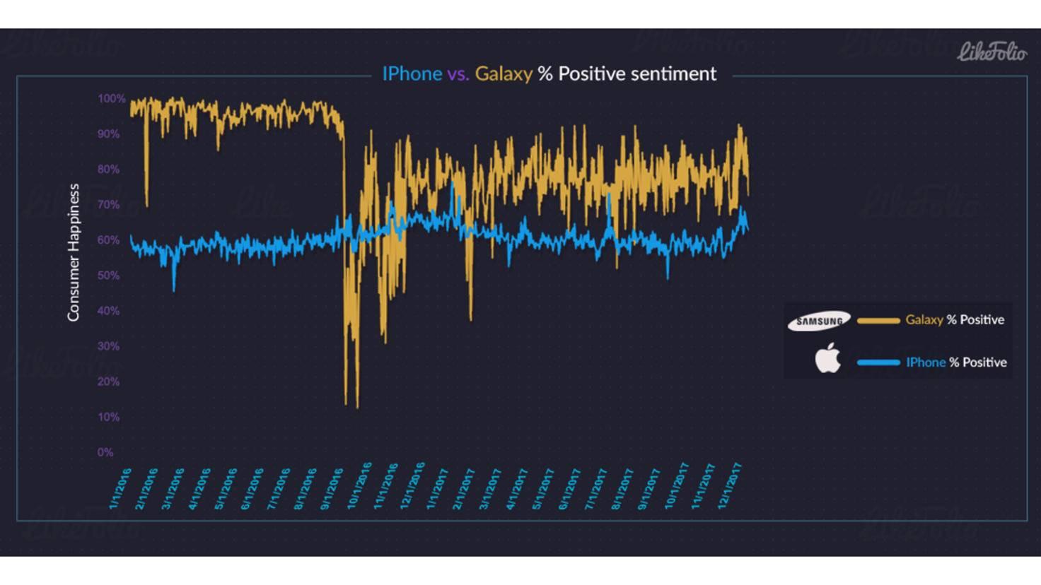 Likefolio Twitter-Auswertung iPhone vs. Galaxy