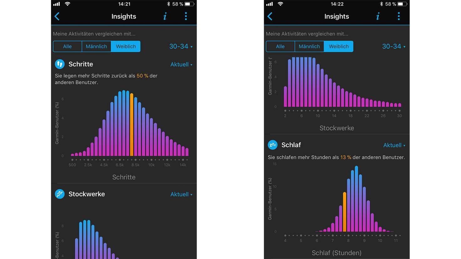 Das Insight-Feature vergleich die eigenen Daten mit denen der anderen Garmin-User.