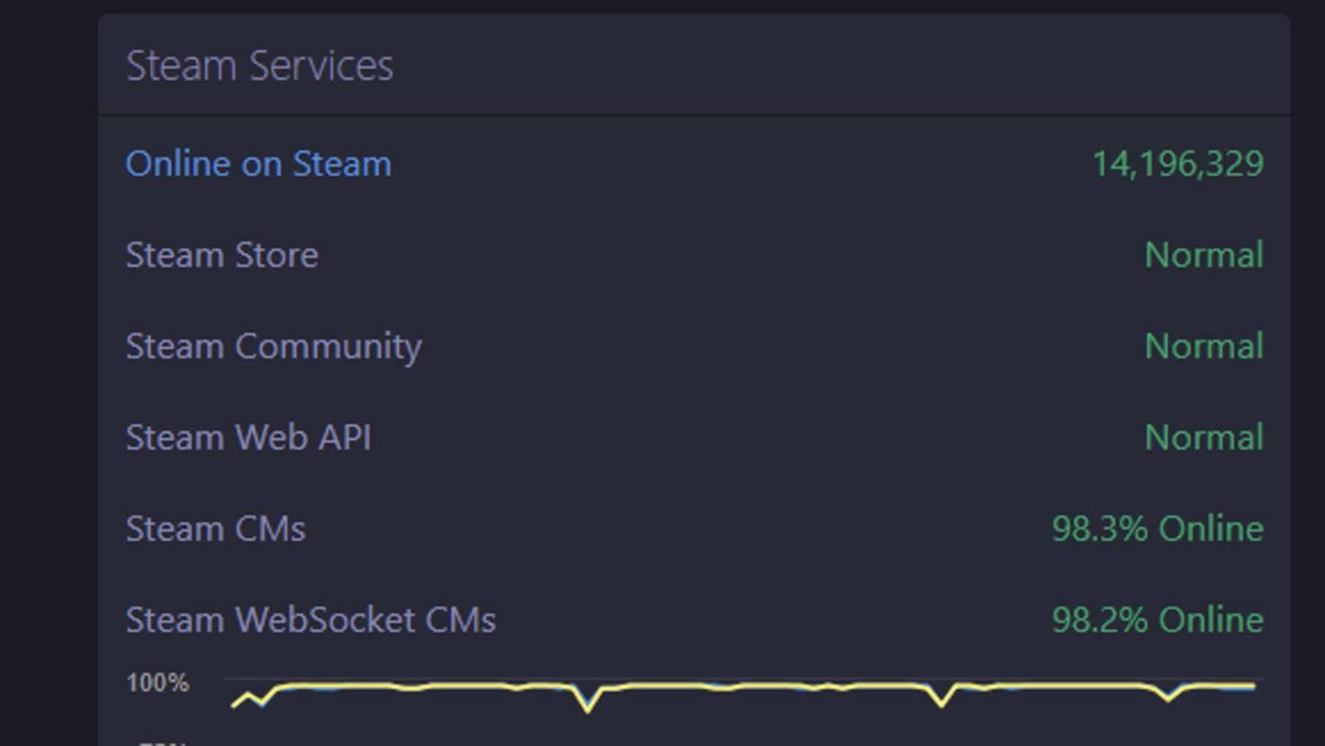 Wenn der Steam-Status so aussieht, liegt Dein Download-Problem in der Regel woanders.