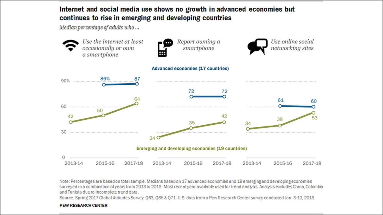 Pew-Research-Smartphone-Ownership