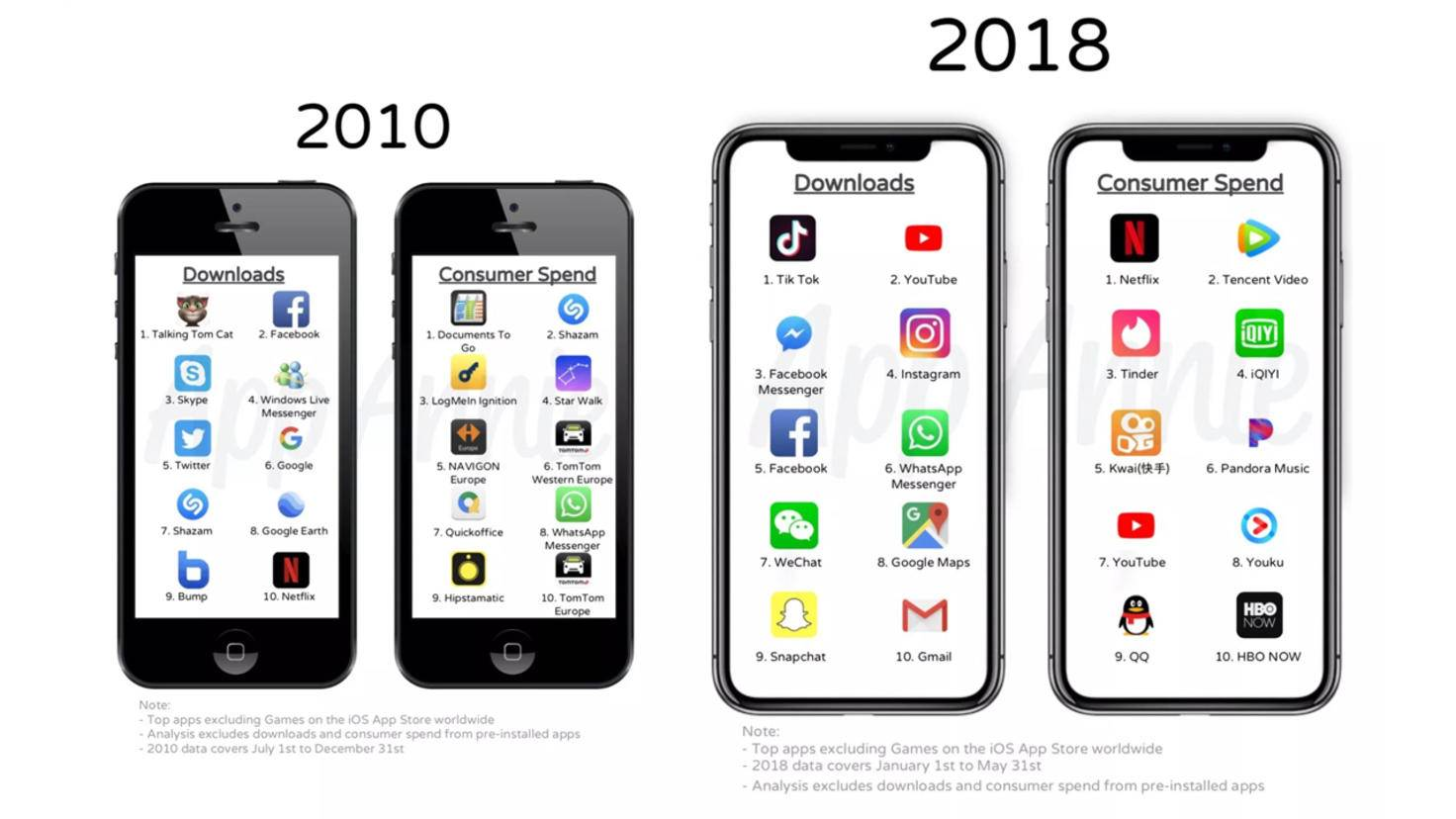 iPhone Apps 2010 2018
