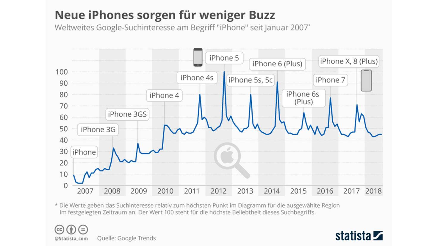 iPhone Buzz