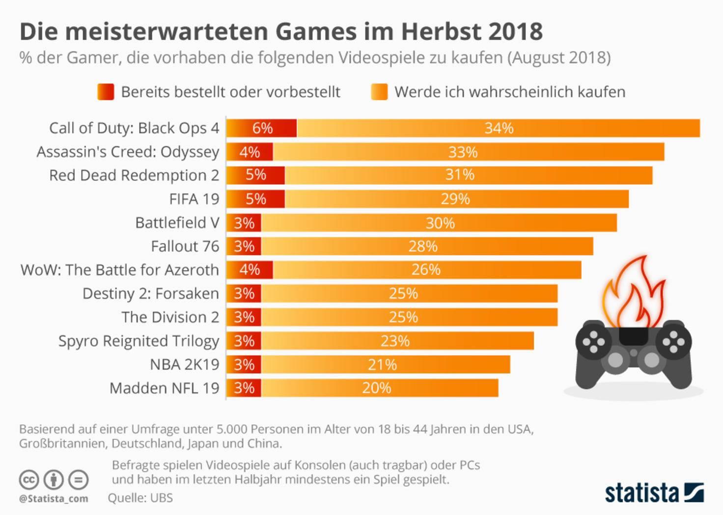 statista-games-weihnachtsgeschaeft-2018