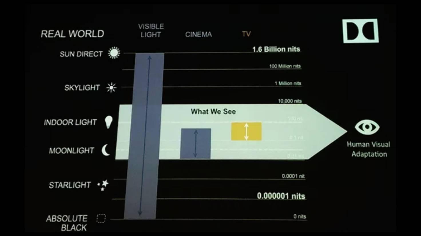 HDR-Brightness-Dolby-Vision