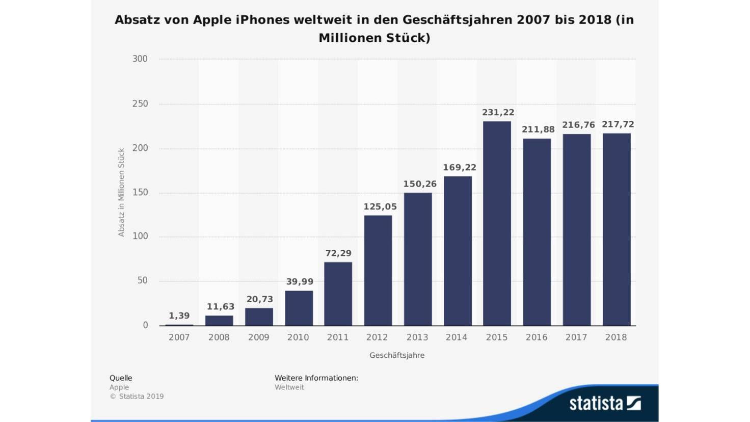 iphone-verkaeufe-bis-2018-i