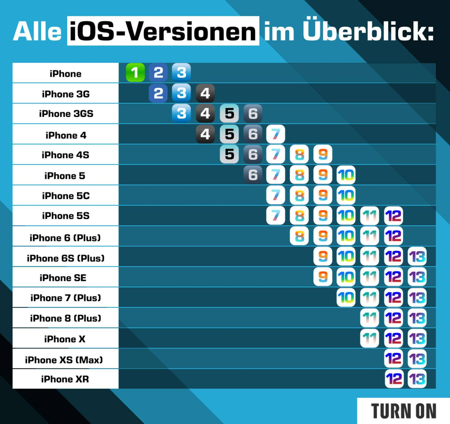iOS-Kompatibilität