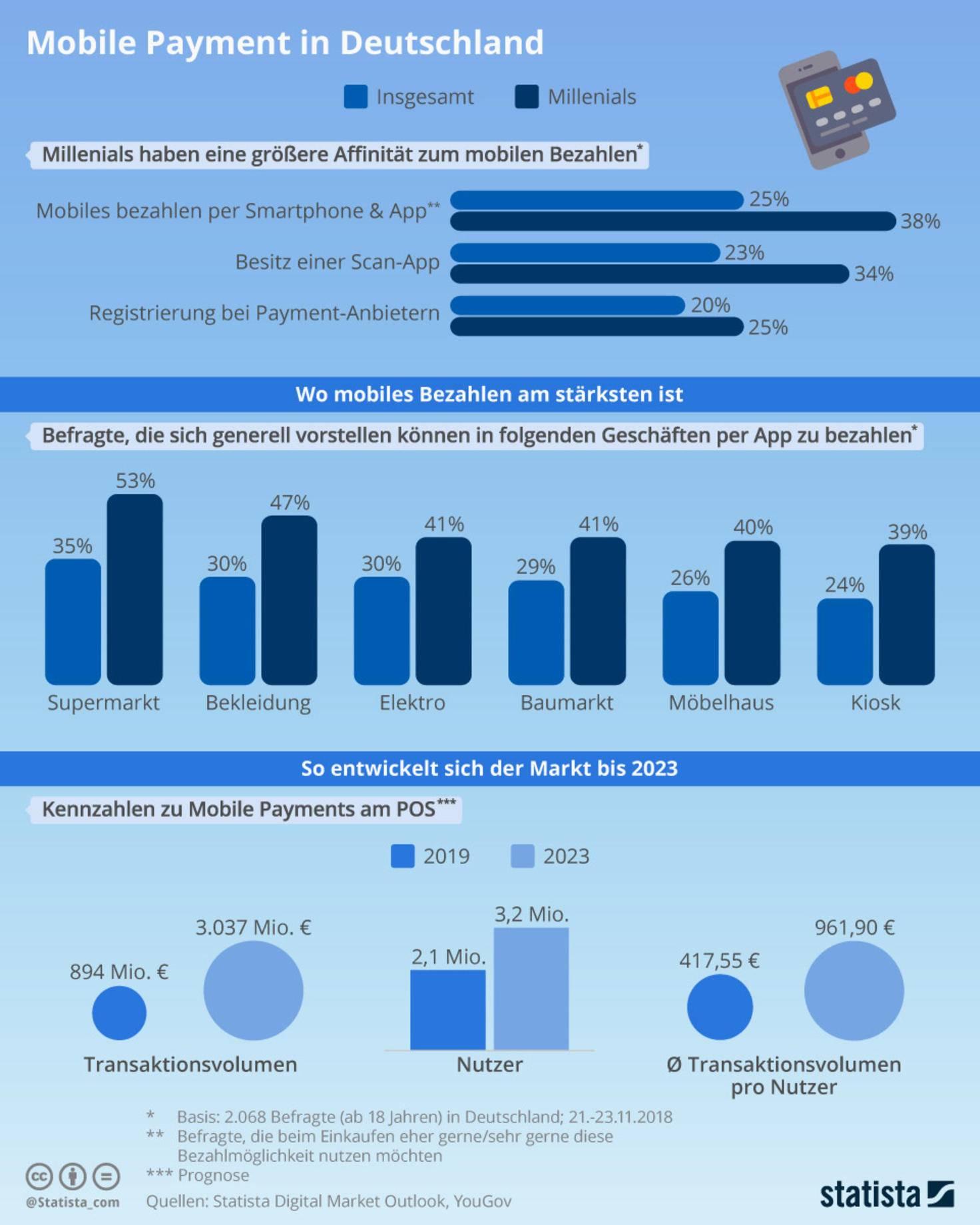 infografik_17457_mobile_pay