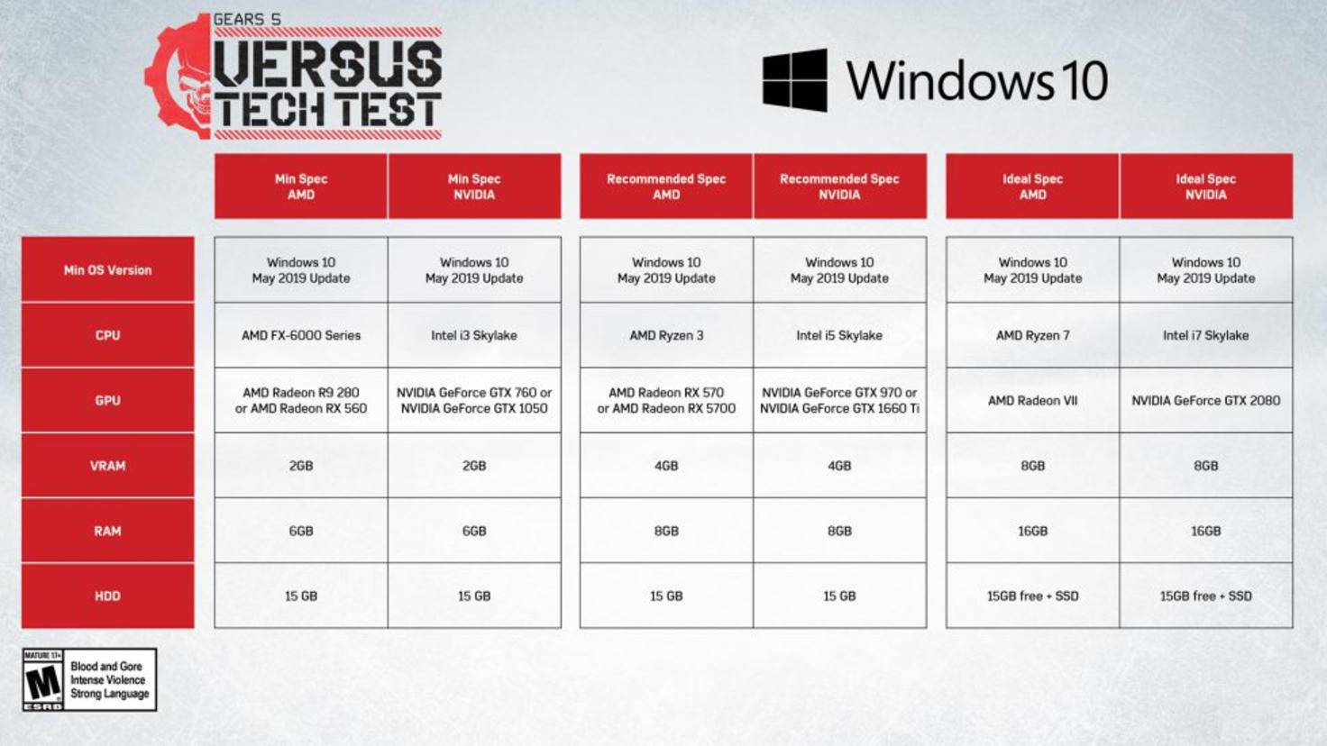 Gears5-TechTest-Hardware