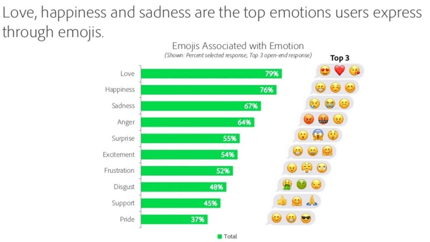 Adobe-Umfrage zu Emojis 2019