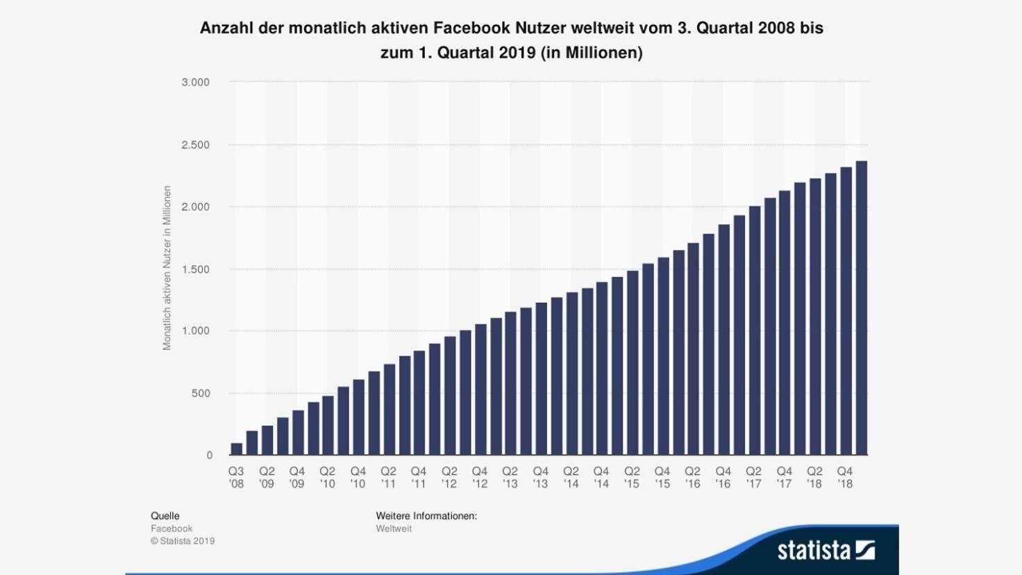 facebook-nutzungsstatistik-statista