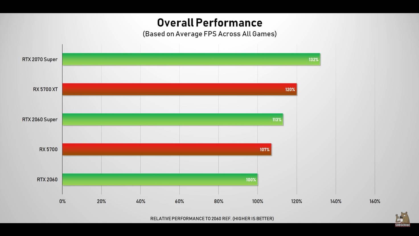 nvidia-rtx-super-amd-5700-xt-performance