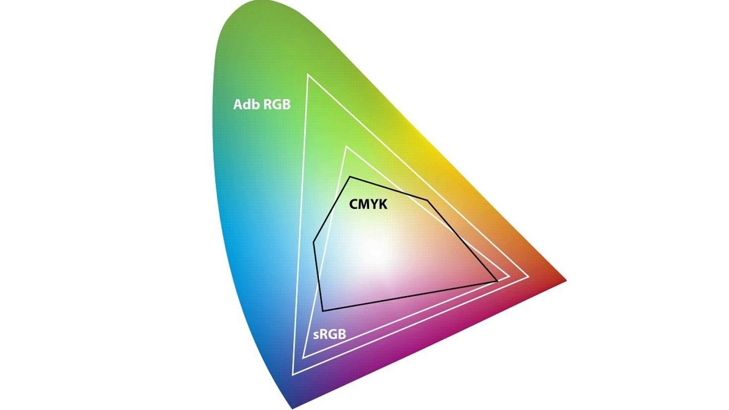 sRGB vs Adobe RGB Farmbraum