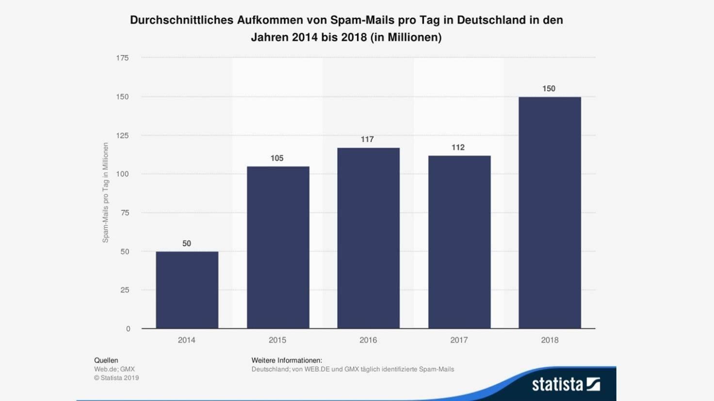 statista-spam-mail-infografik