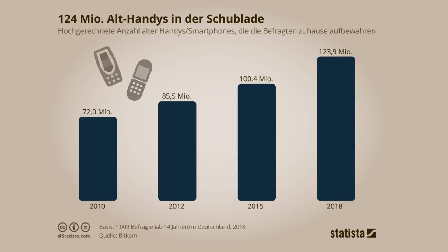 Statistik Anzahl alter Handys in deutschen Haushalten