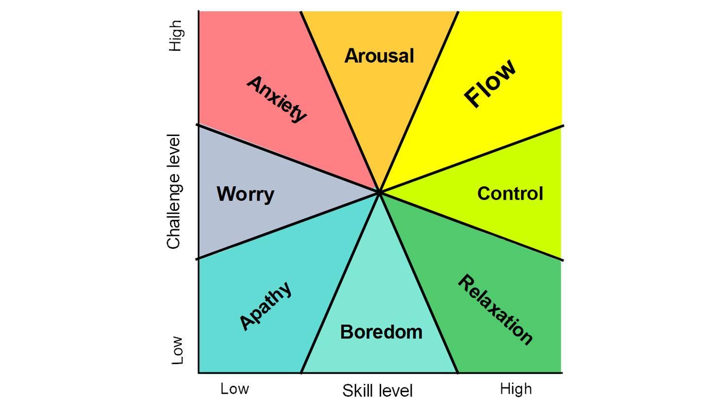 flow-herausforderung-vs-skill