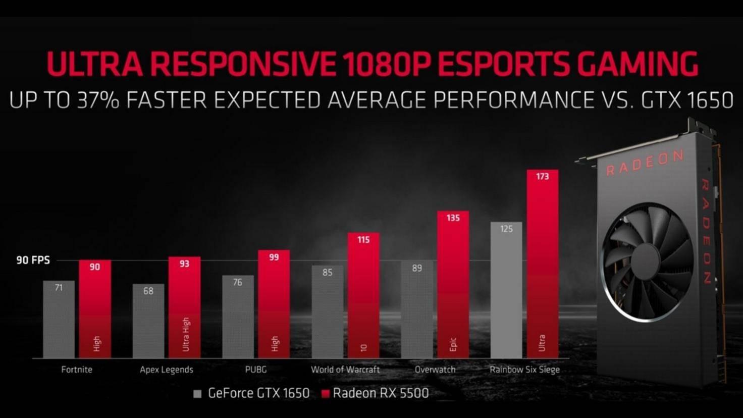 AMD verspricht für die RX 5500 ordentlich Leistung in 1080p.