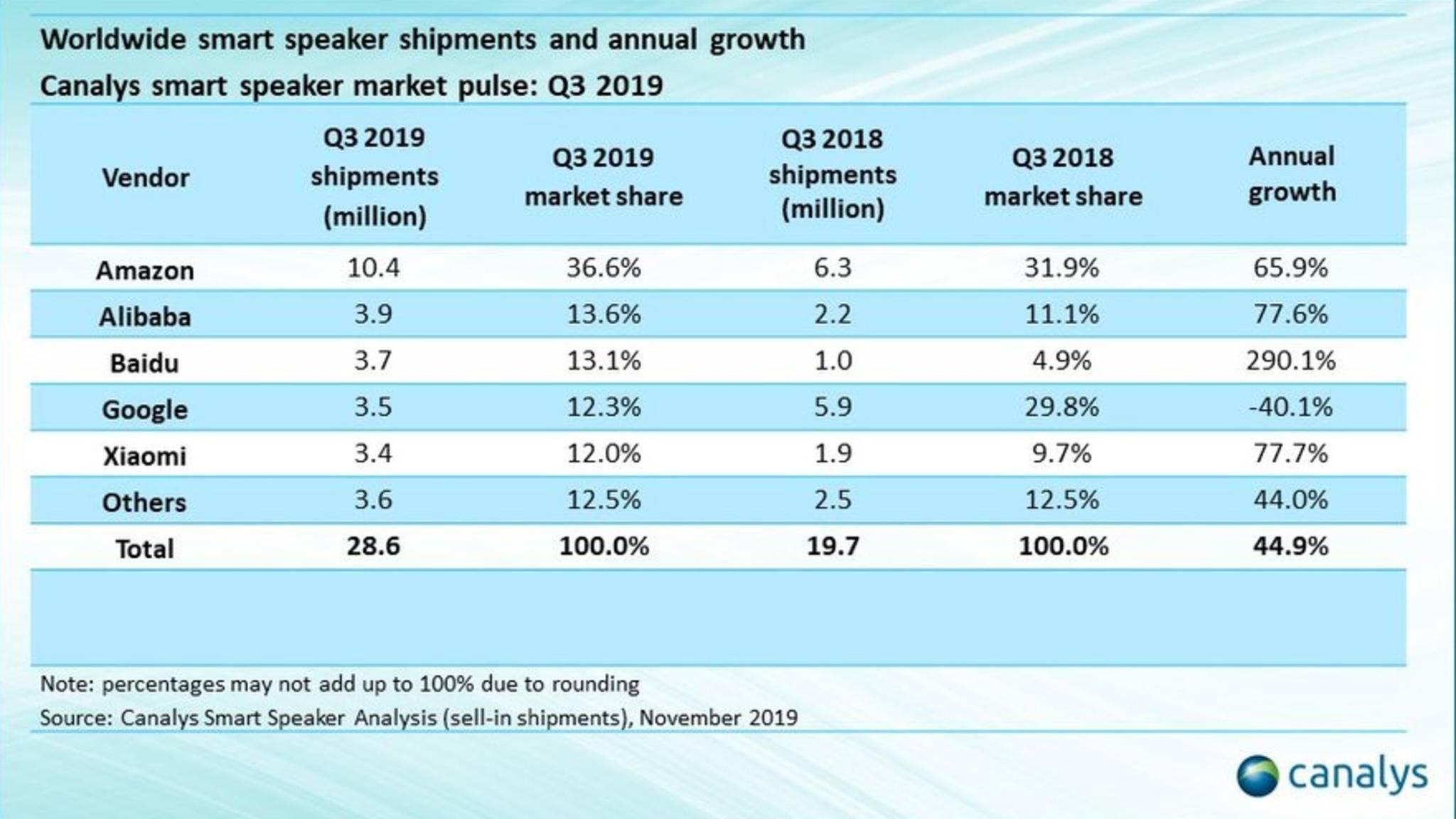 smartspeaker-marktanteile