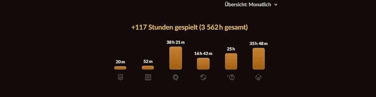 GOG-Statistik