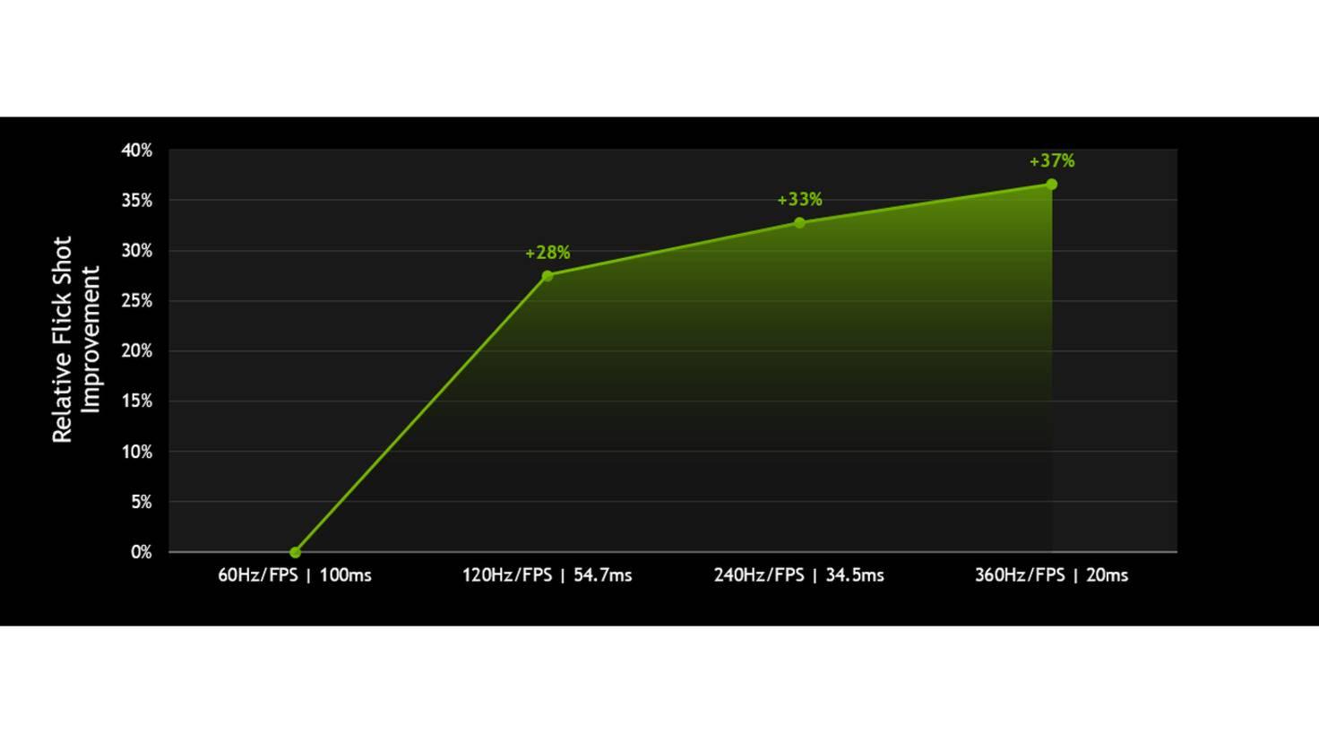 nvidia-geforce-relative-flick-shot-improvement-chart-360-hertz