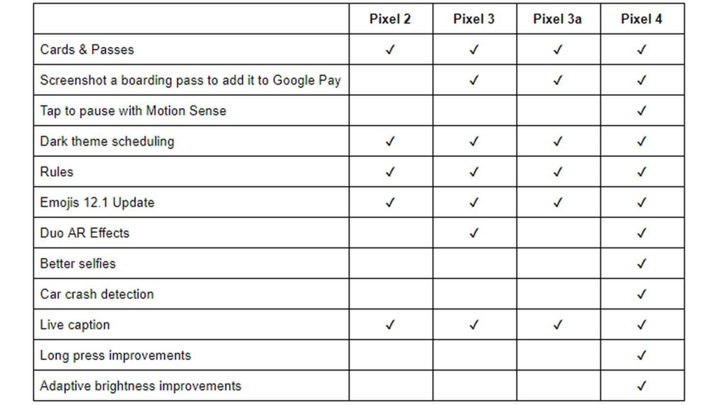 google-pixel-updates