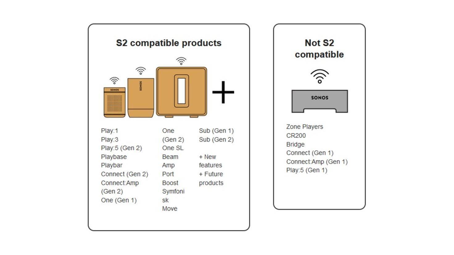 sonos-s2-kompatible-produkte