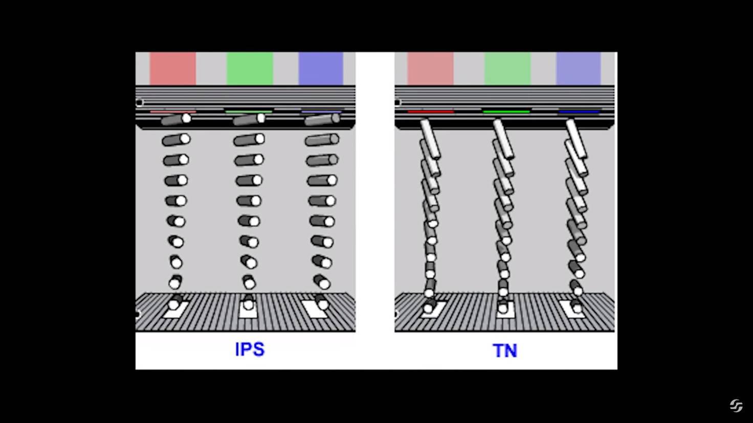 IPS-TN-Panel-twist