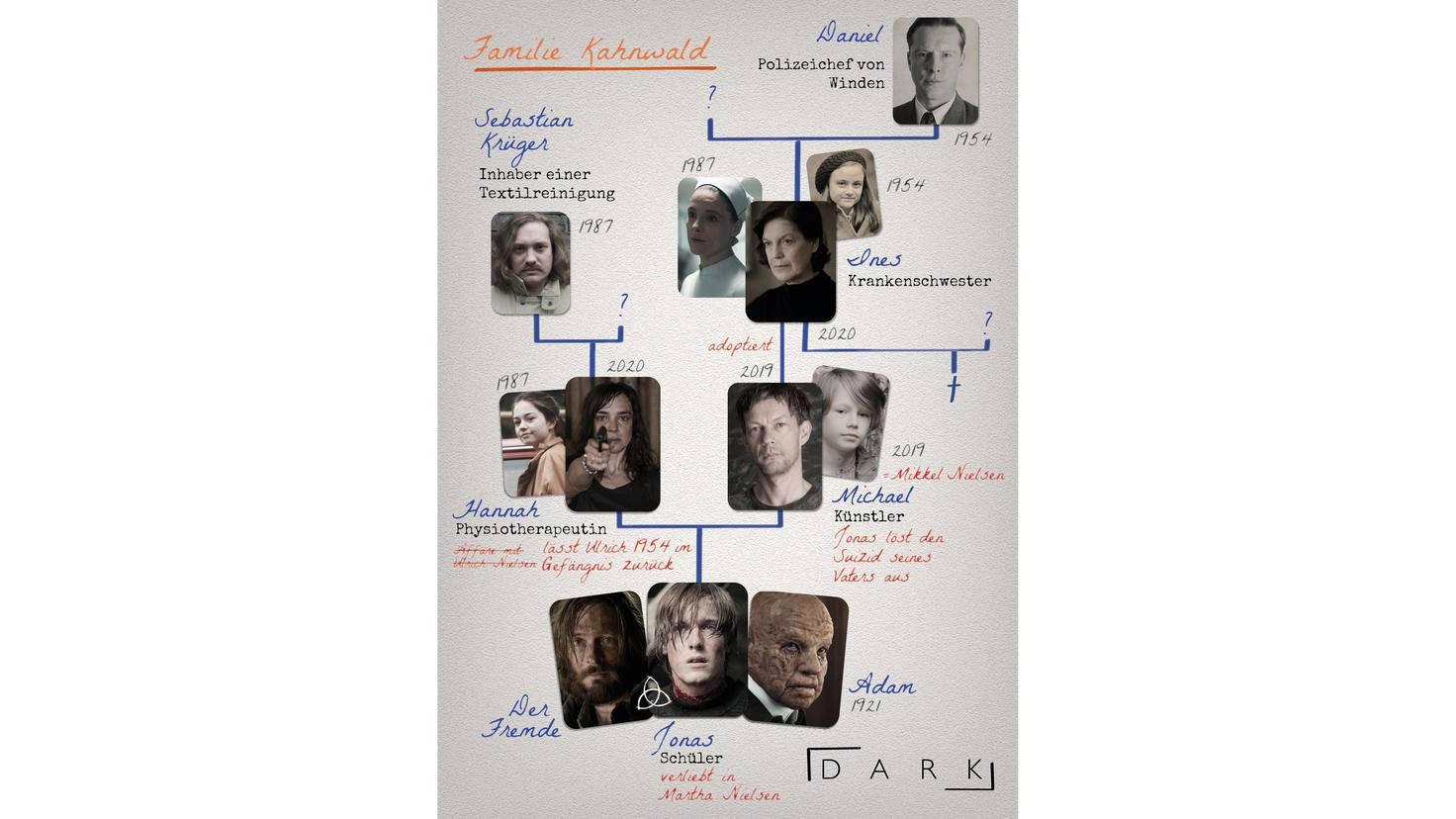 Dark Familie Kahnwald